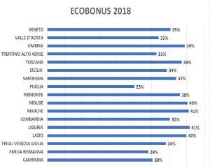 ECOBONUS-2018-EFFETTI-BOZZA-DECRETO-1-300x238